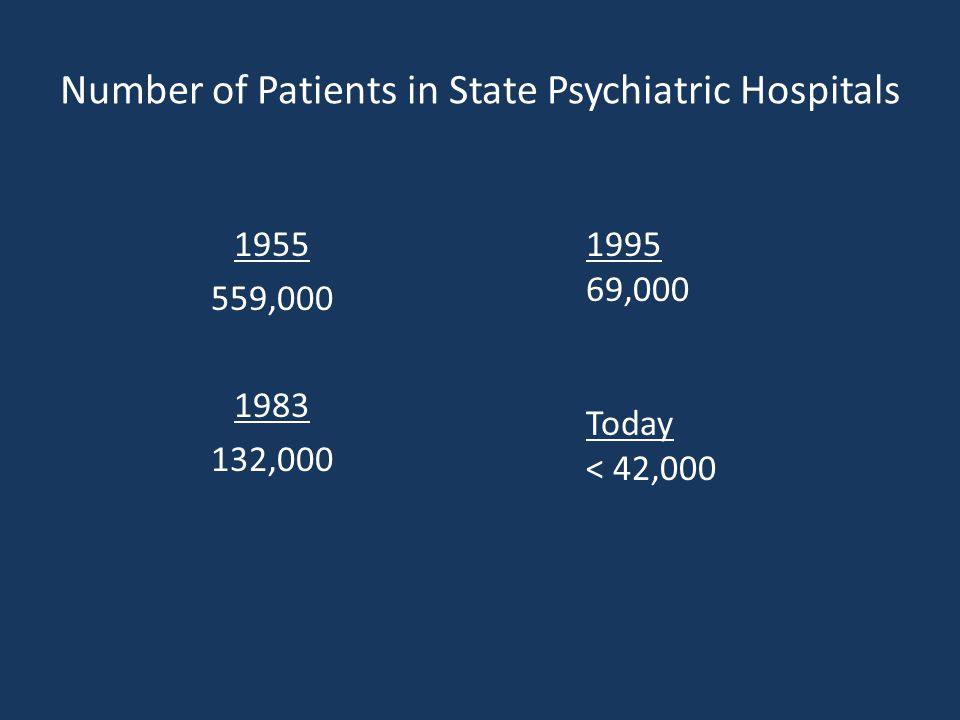 Number of Patients in State Psychiatric Hospitals 1955 559,000 1983 132,000 1995 69,000 Today < 42,000