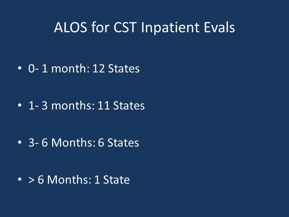 ALOS for CST Inpatient Evals 0- 1 month: 12 States 1- 3 months: 11 States 3- 6 Months: 6 States > 6 Months: 1 State