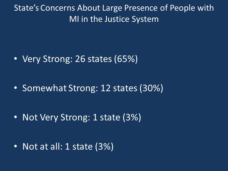 State's Concerns About Large Presence of People with MI in the Justice System Very Strong: 26 states (65%) Somewhat Strong: 12 states (30%) Not Very Strong: 1 state (3%) Not at all: 1 state (3%)