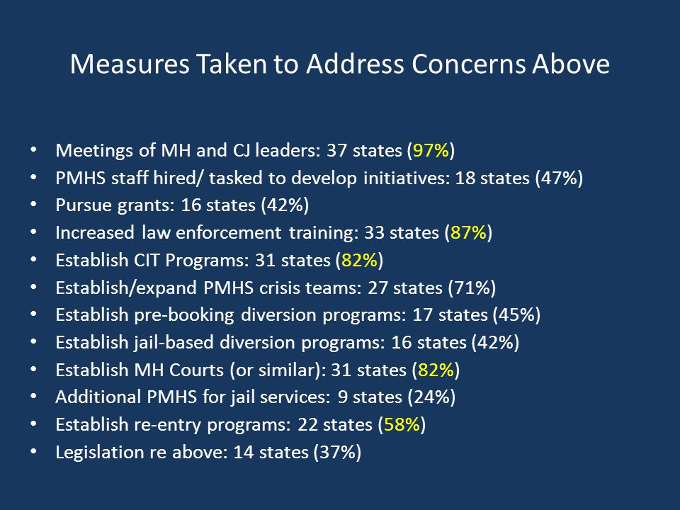 Measures Taken to Address Concerns Above Meetings of MH and CJ leaders: 37 states (97%) PMHS staff hired/ tasked to develop initiatives: 18 states (47%) Pursue grants: 16 states (42%) Increased law enforcement training: 33 states (87%) Establish CIT Programs: 31 states (82%) Establish/expand PMHS crisis teams: 27 states (71%) Establish pre-booking diversion programs: 17 states (45%) Establish jail-based diversion programs: 16 states (42%) Establish MH Courts (or similar): 31 states (82%) Additional PMHS for jail services: 9 states (24%) Establish re-entry programs: 22 states (58%) Legislation re above: 14 states (37%)