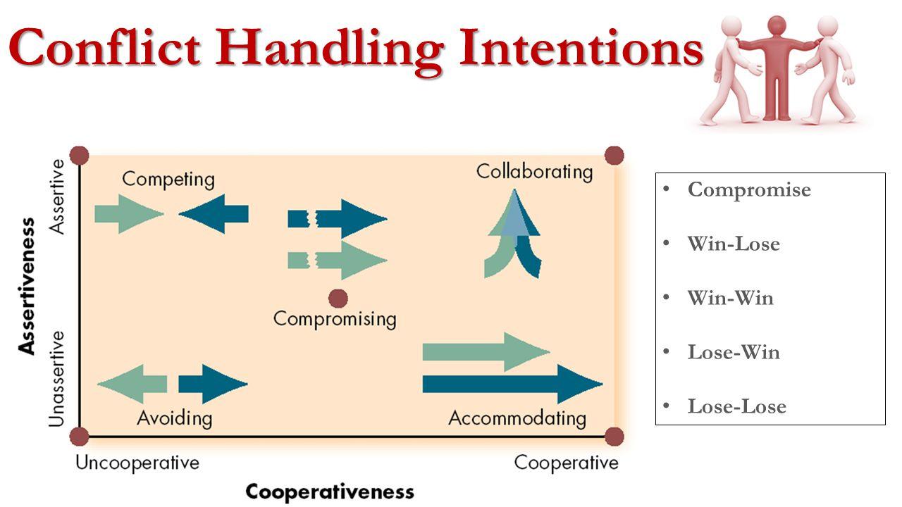 Organizational Conflict Functional Conflict vs.