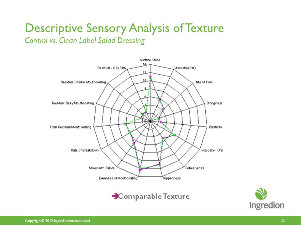 Copyright © 2012 Ingredion Incorporated Descriptive Sensory Analysis of Texture Control vs.