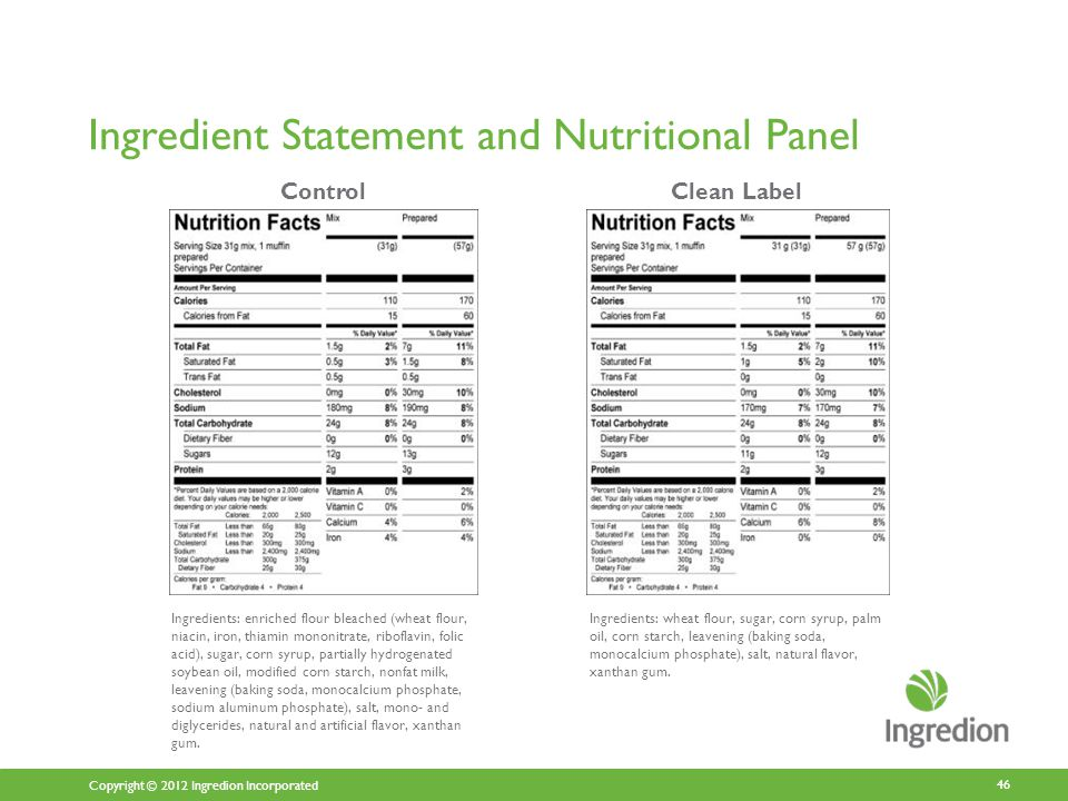 Copyright © 2012 Ingredion Incorporated Ingredient Statement and Nutritional Panel 46 Clean Label Ingredients: enriched flour bleached (wheat flour, niacin, iron, thiamin mononitrate, riboflavin, folic acid), sugar, corn syrup, partially hydrogenated soybean oil, modified corn starch, nonfat milk, leavening (baking soda, monocalcium phosphate, sodium aluminum phosphate), salt, mono- and diglycerides, natural and artificial flavor, xanthan gum.