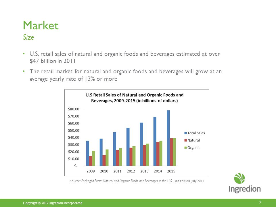 Copyright © 2012 Ingredion Incorporated Market Size U.S.