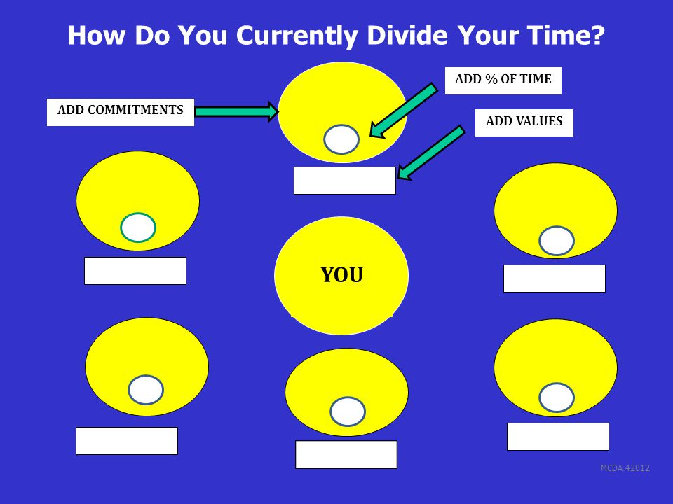 MCDA.42012 How Do You Currently Divide Your Time? YOU ADD VALUES ADD COMMITMENTS ADD % OF TIME