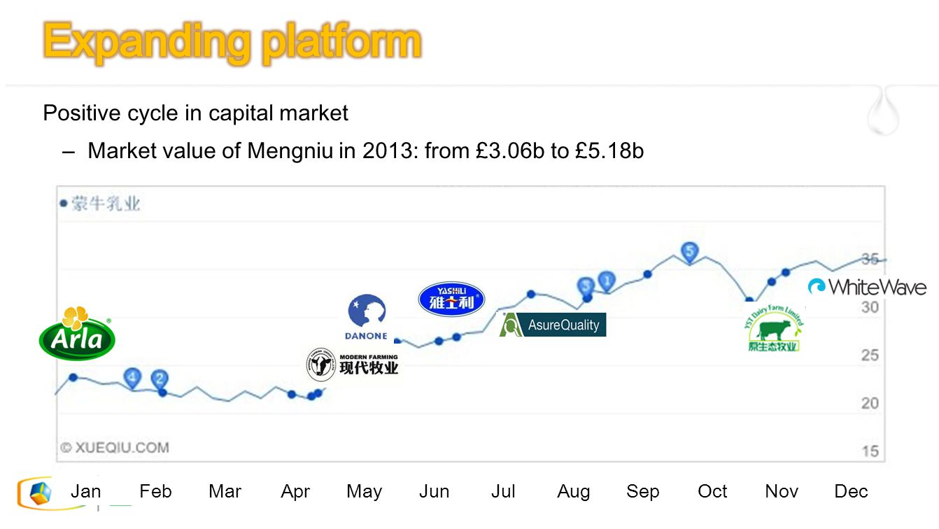 Positive cycle in capital market – Market value of Mengniu in 2013: from £3.06b to £5.18b JanFebMarAprMayJunJulAugSepOctNovDec