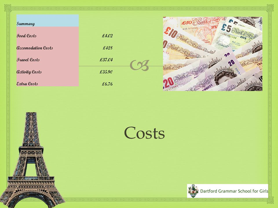  Food £4.02 Travel £37.04 Extras £6.76 Activities £35.90 Accommodation £428 Costs Total Cost £511.39 per student