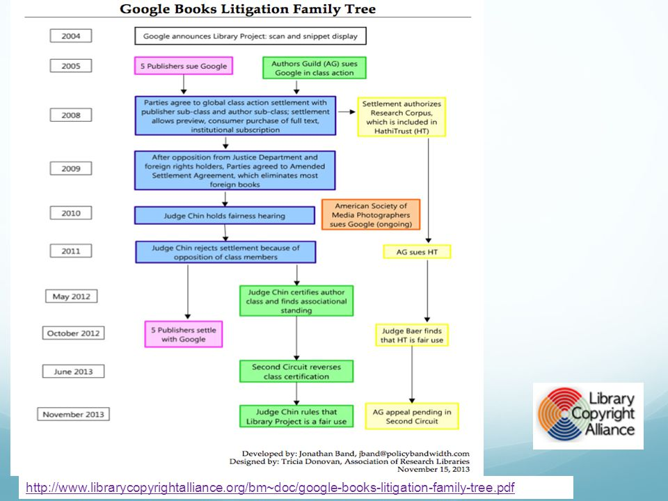 http://www.librarycopyrightalliance.org/bm~doc/google-books-litigation-family-tree.pdf