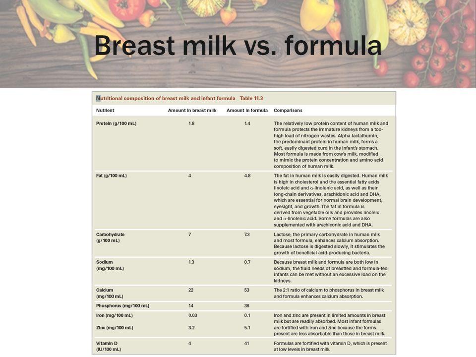 Breast milk vs. formula