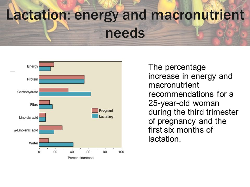 Lactation: energy and macronutrient needs The percentage increase in energy and macronutrient recommendations for a 25-year-old woman during the third