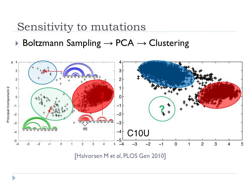 Sensitivity to mutations [Halvorsen M et al, PLOS Gen 2010]  Boltzmann Sampling → PCA → Clustering ?