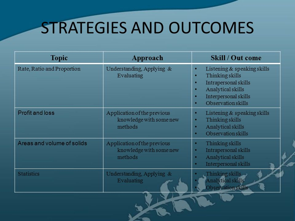 STRATEGIES AND OUTCOMES TopicApproachSkill / Out come Rate, Ratio and ProportionUnderstanding, Applying & Evaluating Listening & speaking skills Think