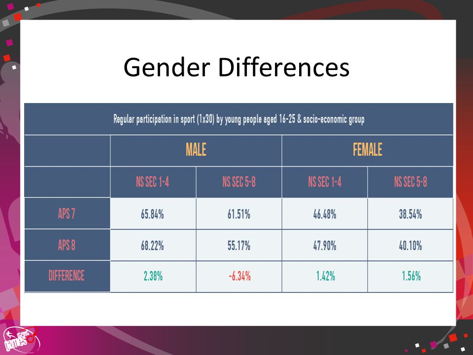 Click to edit Master title style Gender Differences Sports table