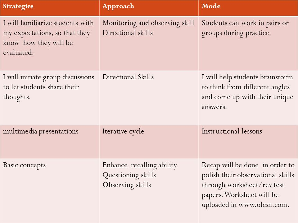 StrategiesApproachMode I will familiarize students with my expectations, so that they know how they will be evaluated.