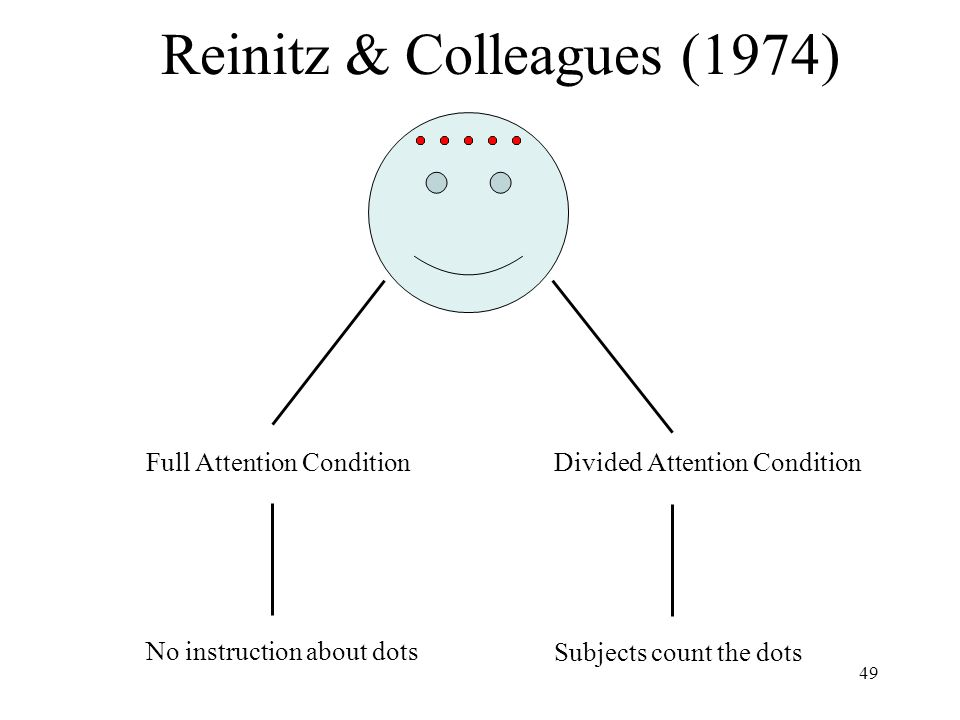 49 Reinitz & Colleagues (1974) Divided Attention Condition Subjects count the dots Full Attention Condition No instruction about dots