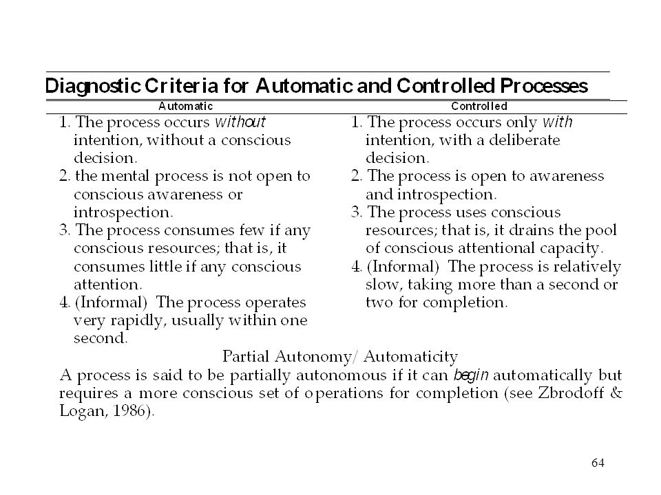 64 Diagnostic Criteria for Automatic Processes