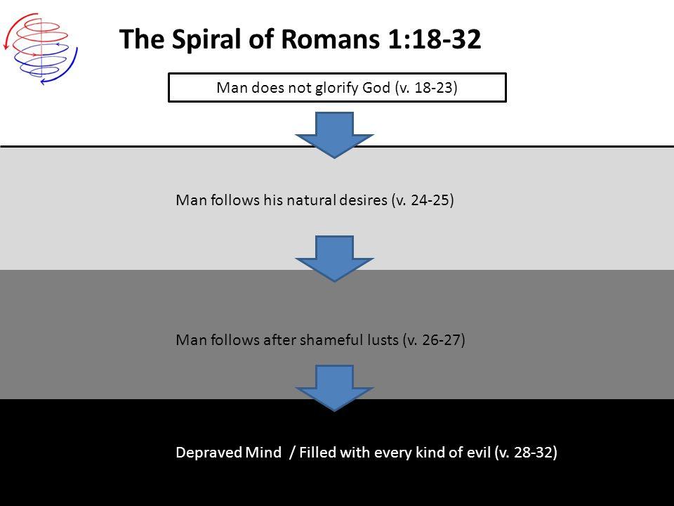 The Spiral of Romans 1:18-32 Man follows his natural desires (v. 24-25) Man does not glorify God (v. 18-23) Man follows after shameful lusts (v. 26-27