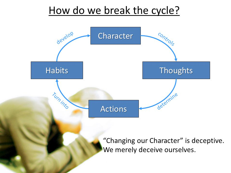 """How do we break the cycle? Character Thoughts Actions Habits determine Turn into develop """"Changing our Character"""" is deceptive. We merely deceive ours"""