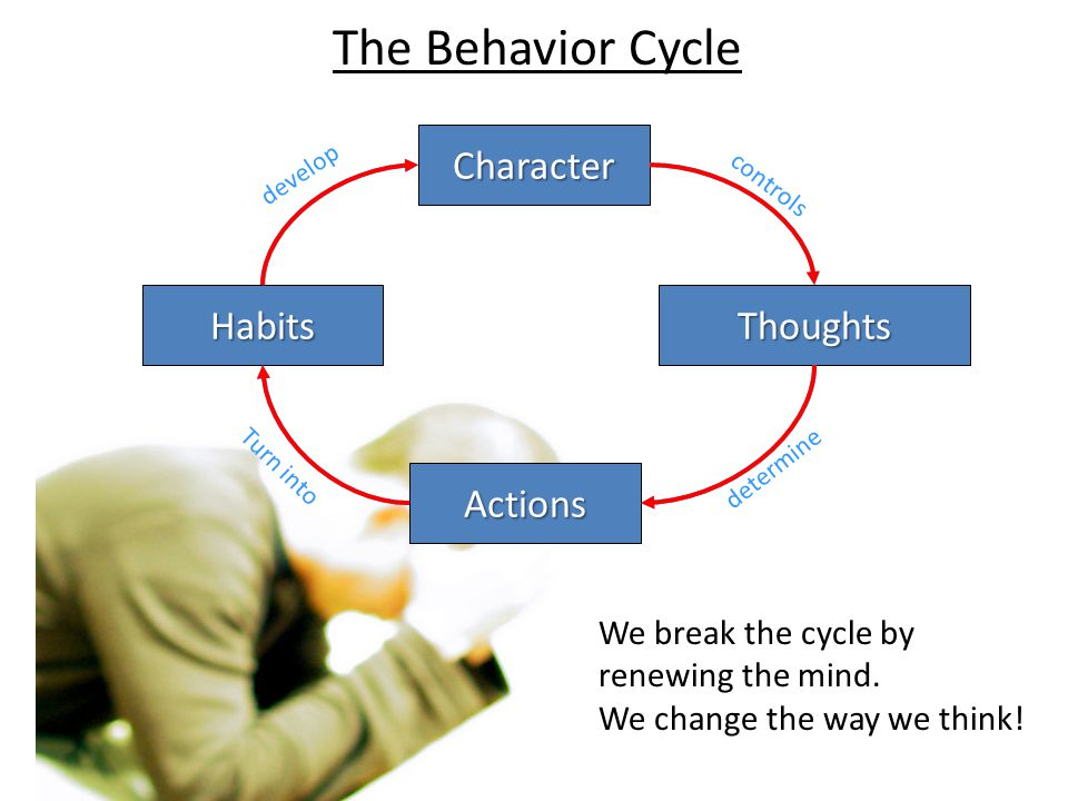 Character Thoughts Actions Habits controls determine Turn into develop We break the cycle by renewing the mind. We change the way we think! The Behavi