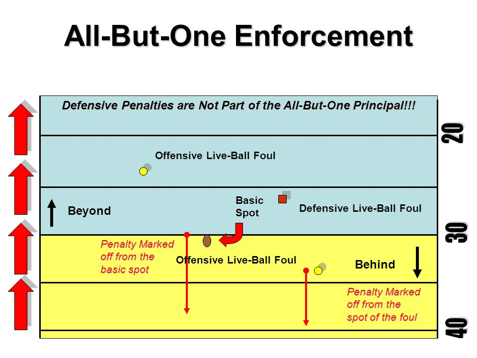All-But-One Enforcement Basic Spot Behind Offensive Live-Ball Foul Penalty Marked off from the spot of the foul Spot of Snap Running Play Play (run) whistled dead