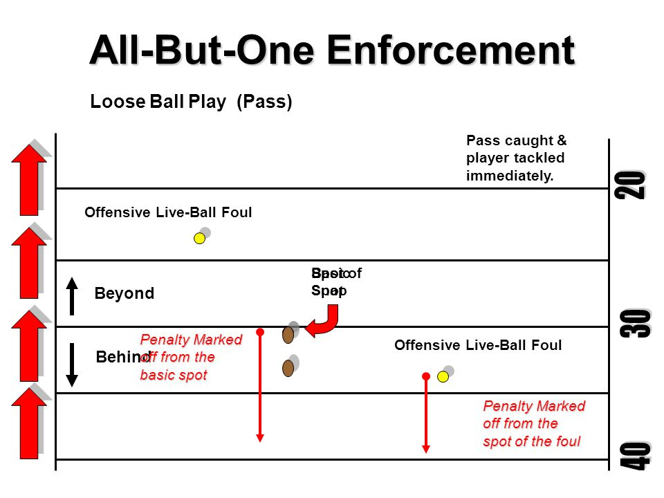 All-But-One Enforcement Basic Spot Behind Offensive Live-Ball Foul Penalty Marked off from the spot of the foul Spot of Snap Running Play (Which Includes a Loose Ball – Fumble) Play whistled dead Offensive Live-Ball Foul Penalty Marked off from the basic spot Beyond