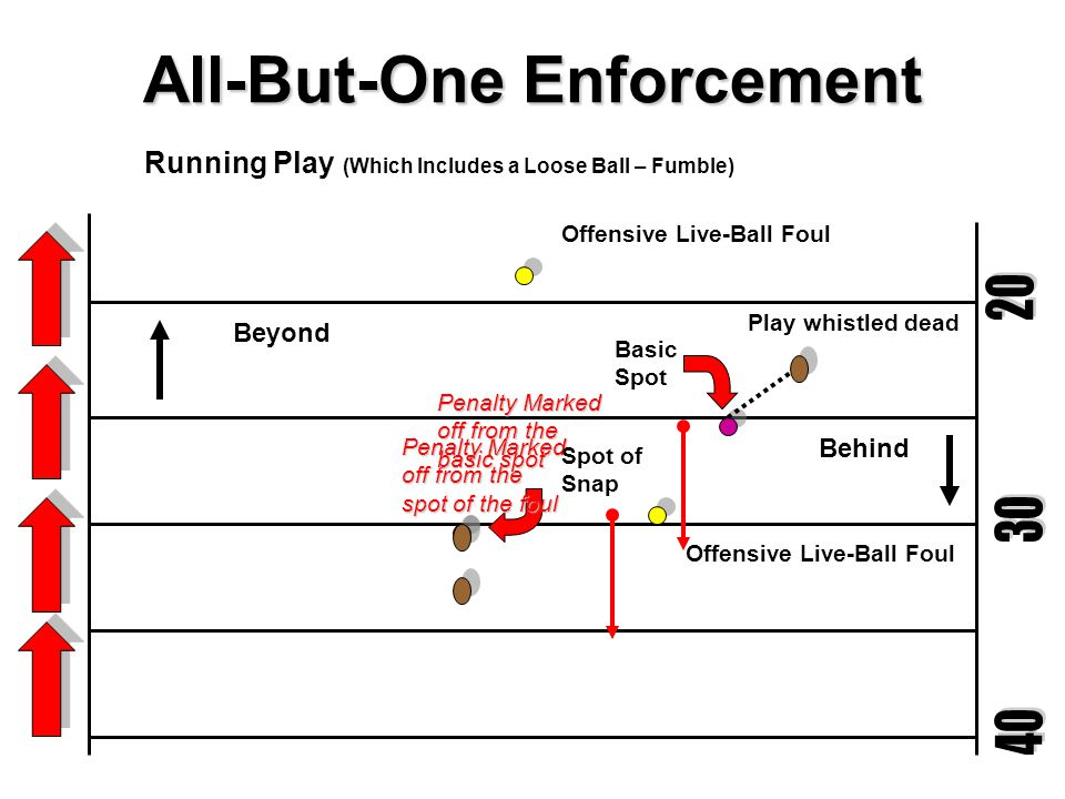 All-But-One Enforcement Basic Spot Behind Goal Line Offensive Live-Ball FoulSAFETY Spot of Snap End Zone Enforcement Running play whistled dead