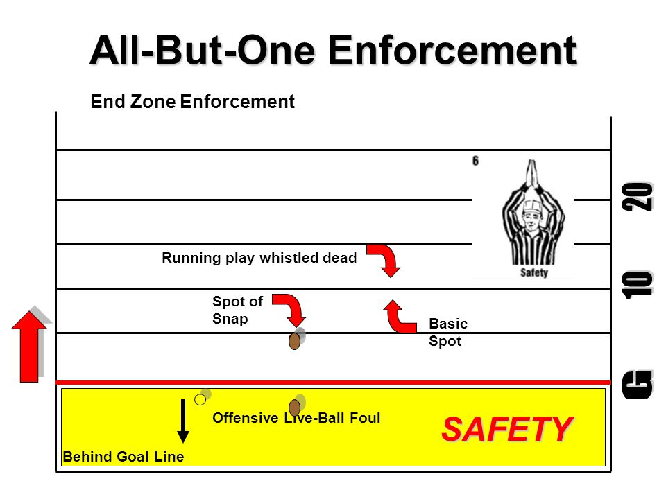 All-But-One Enforcement Basic Spot Behind Goal Line - Touchback Defensive Live-Ball Foul After Interception Spot of Snap Touchback Enforcement Play Whistled Dead Defensive Interception Penalty marked off from the spot of the foul