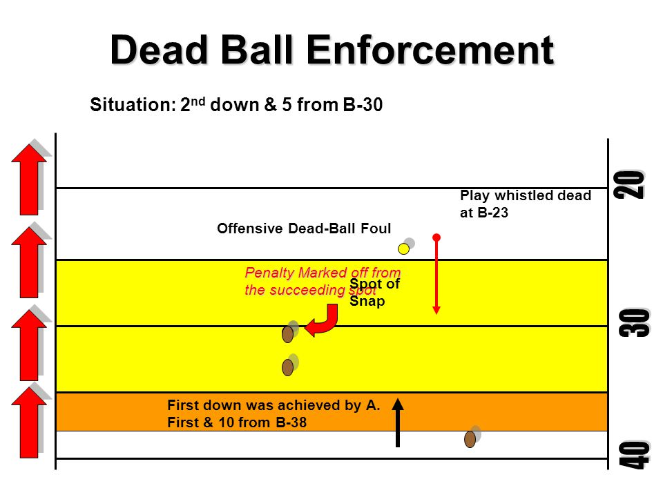 Dead Ball Enforcement First down was not achieved by A.