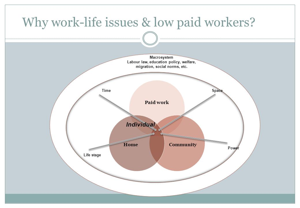 Why work-life issues & low paid workers? Life stage SpaceTime Power Macrosystem Labour law, education policy, welfare, migration, social norms, etc. I