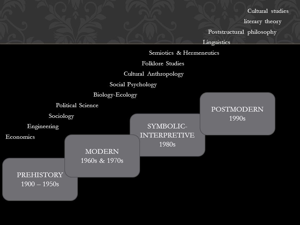 Cultural studies literary theory Poststructural philosophy Linguistics Semiotics & Hermeneutics Folklore Studies Cultural Anthropology Social Psychology Biology-Ecology Political Science Sociology Engineering Economics PREHISTORY 1900 – 1950s SYMBOLIC- INTERPRETIVE 1980s POSTMODERN 1990s MODERN 1960s & 1970s