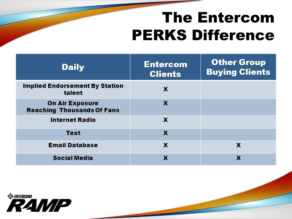 Daily Entercom Clients Other Group Buying Clients Implied Endorsement By Station talent X On Air Exposure Reaching Thousands Of Fans X Internet RadioX TextX Email DatabaseXX Social MediaXX The Entercom PERKS Difference
