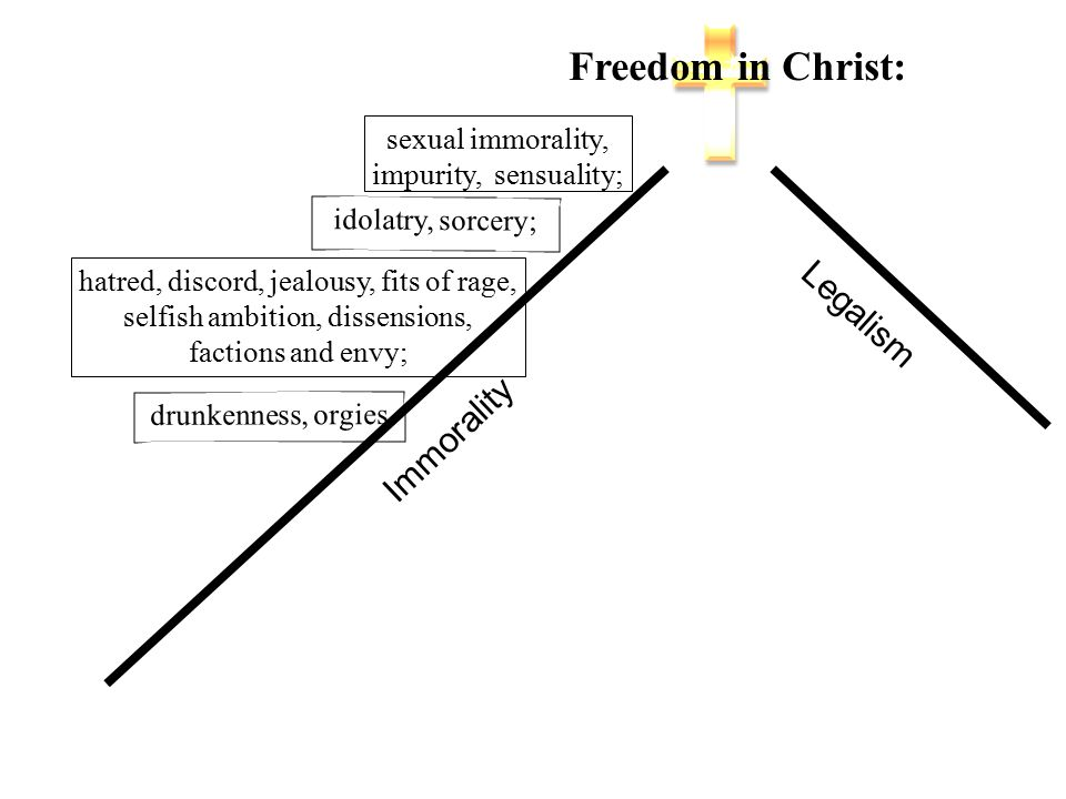 Freedom in Christ: Legalism Immorality sexual immorality, impurity, sensuality; idolatry, sorcery; drunkenness, orgies hatred, discord, jealousy, fits of rage, selfish ambition, dissensions, factions and envy;