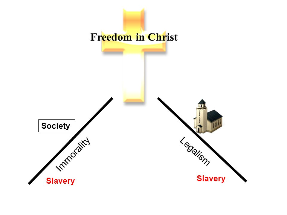 Freedom in Christ Legalism Immorality Serve one another in love.