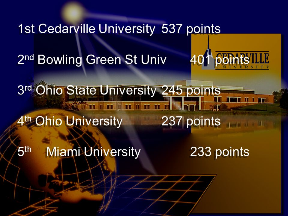 1st Cedarville University 537 points 2 nd Bowling Green St Univ401 points 3 rd Ohio State University245 points 4 th Ohio University237 points 5 th Miami University233 points 1st Cedarville University 537 points 2 nd Bowling Green St Univ401 points 3 rd Ohio State University245 points 4 th Ohio University237 points 5 th Miami University233 points
