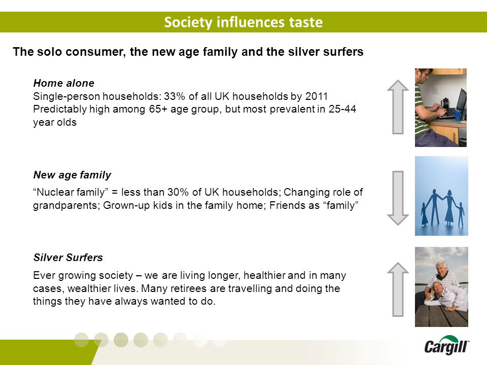 Society influences taste The solo consumer, the new age family and the silver surfers Home alone Single-person households: 33% of all UK households by 2011 Predictably high among 65+ age group, but most prevalent in 25-44 year olds New age family Nuclear family = less than 30% of UK households; Changing role of grandparents; Grown-up kids in the family home; Friends as family Silver Surfers Ever growing society – we are living longer, healthier and in many cases, wealthier lives.