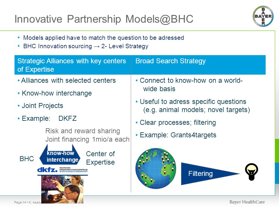Innovative Partnership Models@BHC Alliances with selected centers Know-how interchange Joint Projects Example: DKFZ Risk and reward sharing Joint financing 1mio/a each Strategic Alliances with key centers of Expertise Connect to know-how on a world- wide basis Useful to adress specific questions (e.g.
