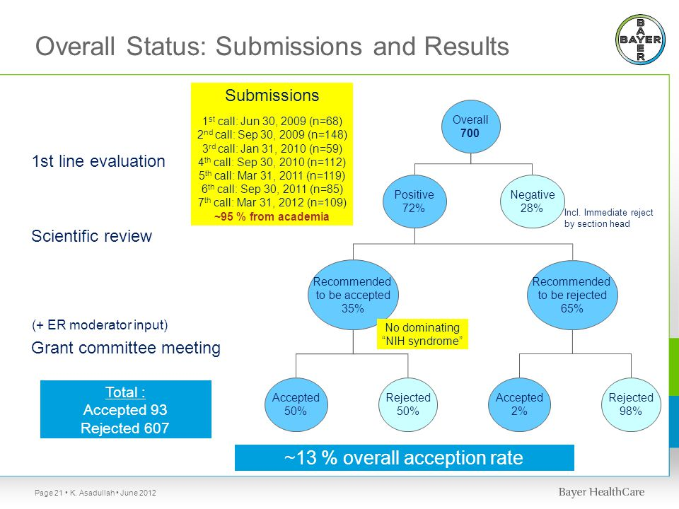 Overall Status: Submissions and Results 1st line evaluation Scientific review Overall 700 Positive 72% Negative 28% Recommended to be accepted 35% Recommended to be rejected 65% Grant committee meeting Accepted 2% Rejected 50% Accepted 50% Rejected 98% Total : Accepted 93 Rejected 607 Incl.