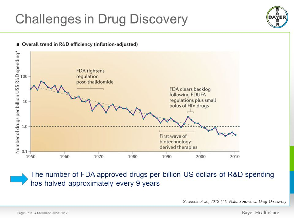 Scannell et al., 2012 (11) Nature Reviews Drug Discovery The number of FDA approved drugs per billion US dollars of R&D spending has halved approximately every 9 years Challenges in Drug Discovery K.