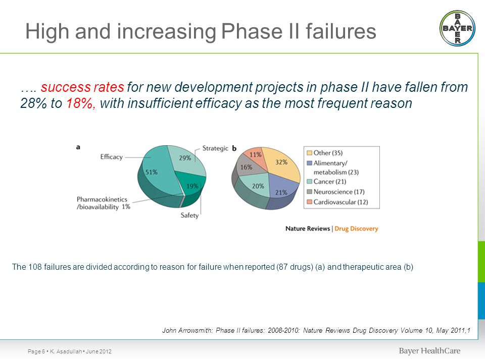 John Arrowsmith: Phase II failures: 2008-2010: Nature Reviews Drug Discovery Volume 10, May 2011,1 The 108 failures are divided according to reason for failure when reported (87 drugs) (a) and therapeutic area (b) ….