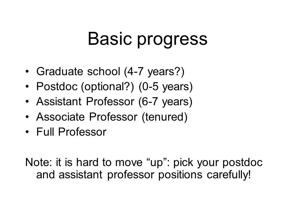 Basic progress Graduate school (4-7 years?) Postdoc (optional?) (0-5 years) Assistant Professor (6-7 years) Associate Professor (tenured) Full Profess