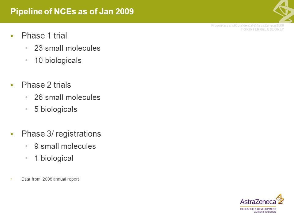 Proprietary and Confidential © AstraZeneca 2008 FOR INTERNAL USE ONLY Acquisitions and Licensing 35-40 major business development transactions (2008 annual report) Some examples of recent acquisitions Biologicals Cambridge Antibody Technologies MedImmune Infection Arrow Therapeutics Oncology KuDos Pharmaceuticals Licensing 11 of the NCEs currently in clinical trials are partnered products