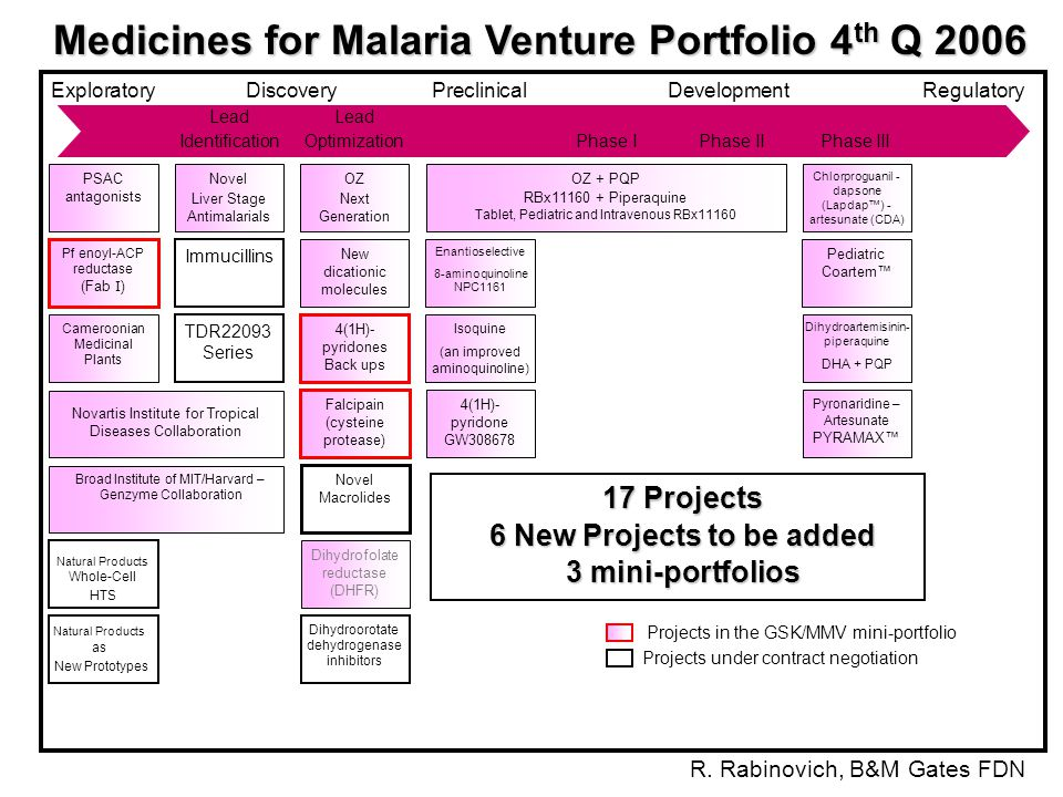 Medicines for Malaria Venture MMV: Nonprofit Foundation (about 60% Gates Foundation Funding) Mission: discover, develop and deliver new affordable antimalarial drugs through effective public-private partnerships