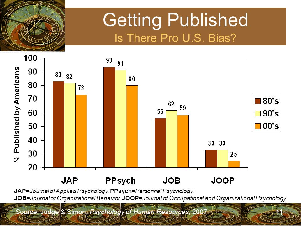 11 JAP=Journal of Applied Psychology. PPsych=Personnel Psychology.