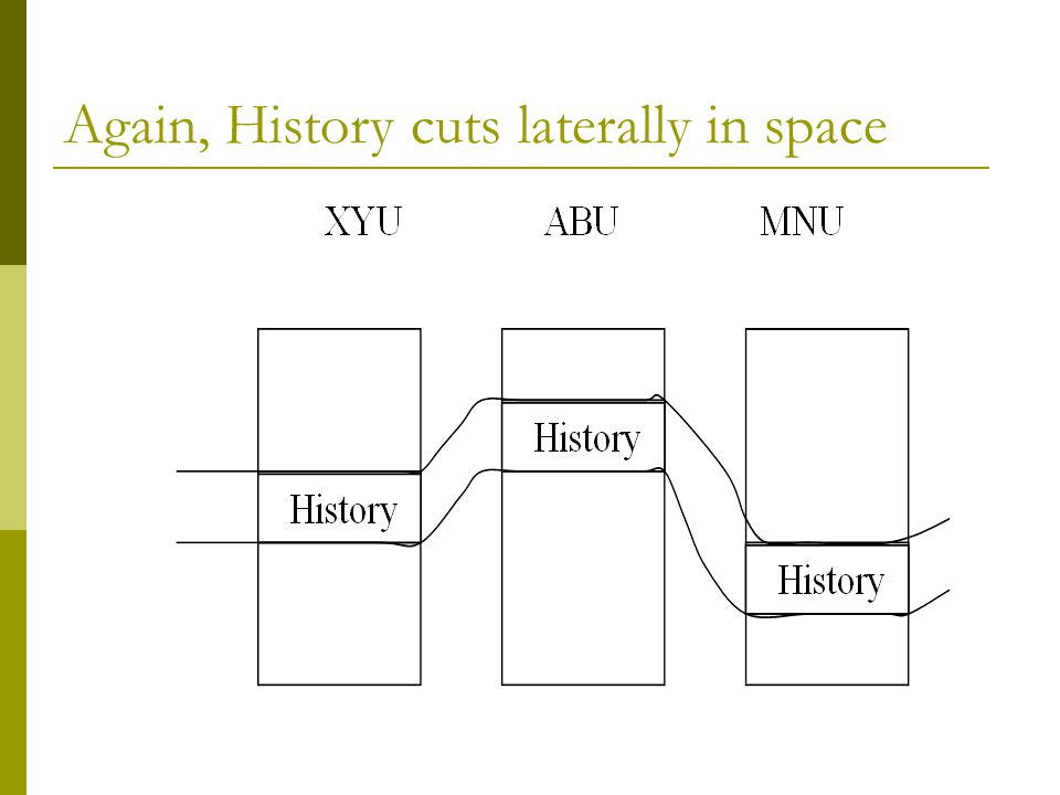 Again, History cuts laterally in space