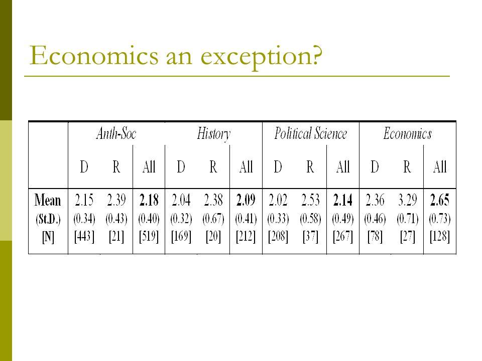 Economics an exception