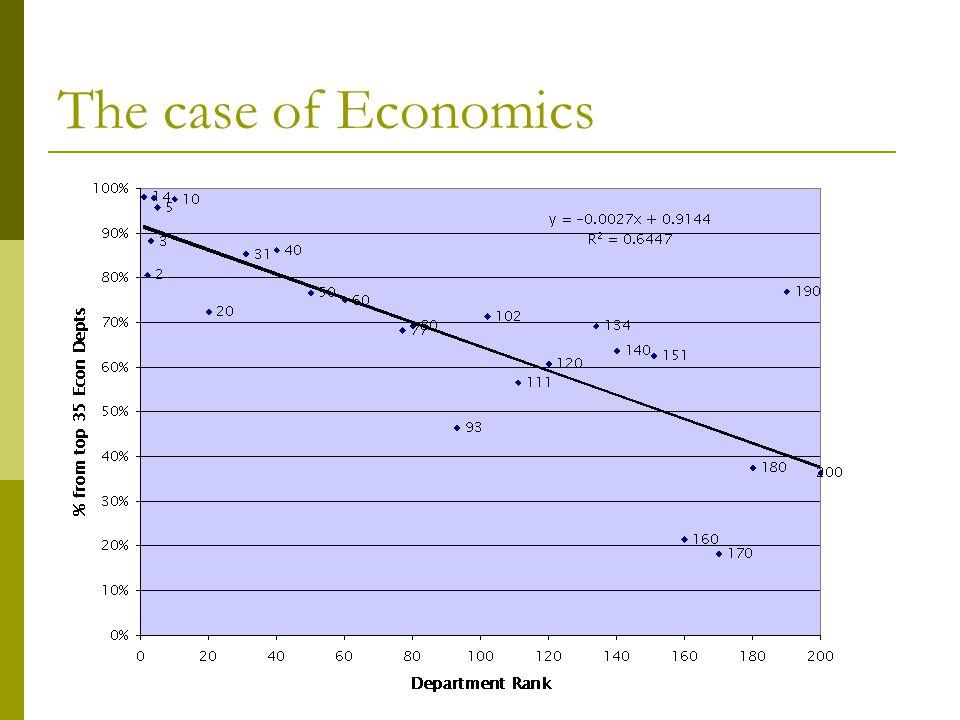 The case of Economics