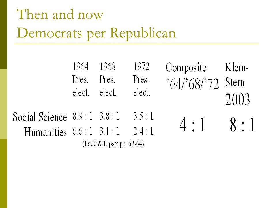 Then and now Democrats per Republican