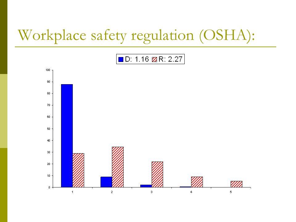 Workplace safety regulation (OSHA):