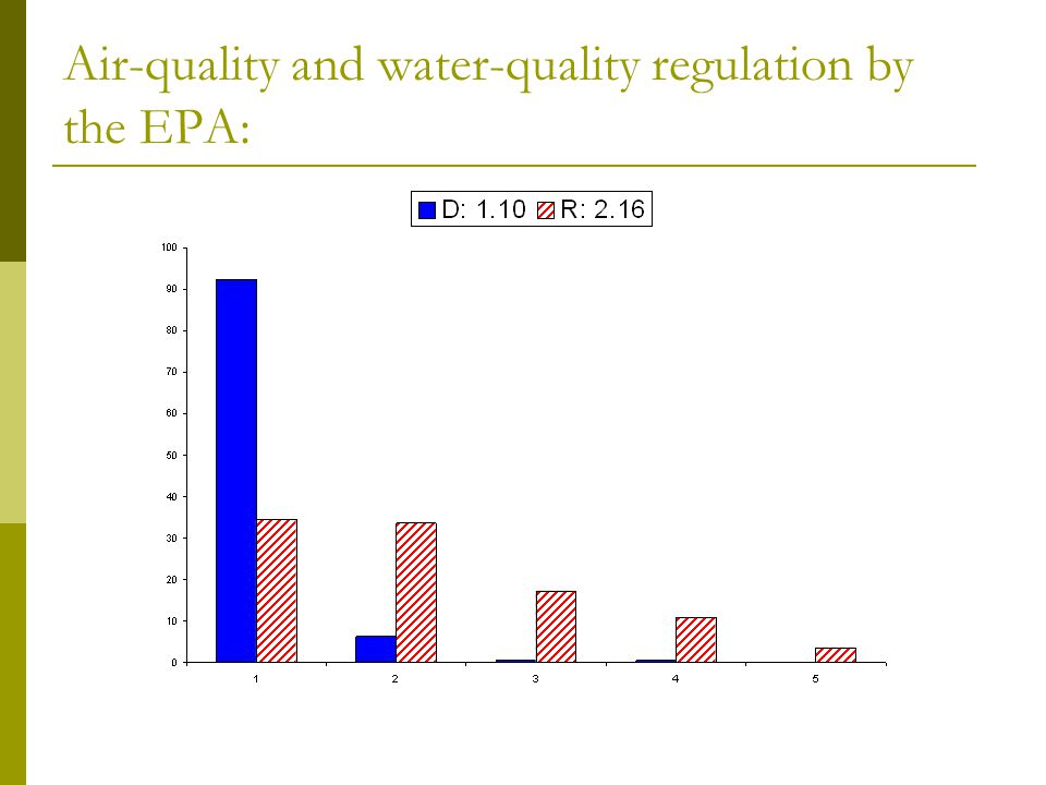 Air-quality and water-quality regulation by the EPA: