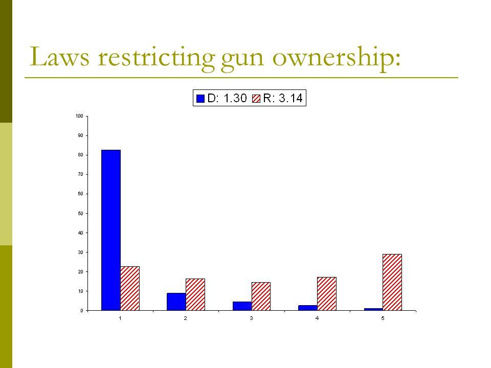 Laws restricting gun ownership:
